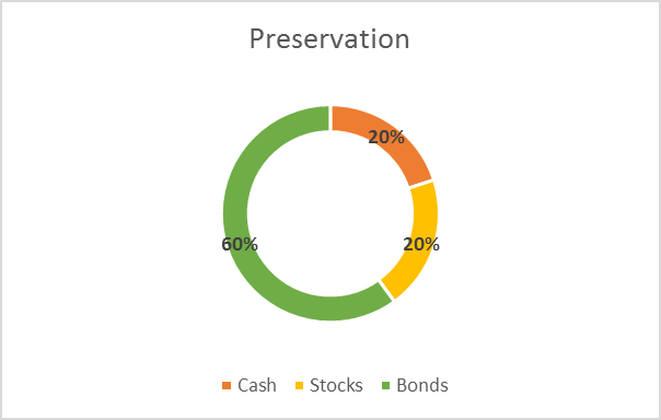 sample asset allocation preservation